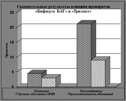 БАГ» и «Трилакт» (график),
